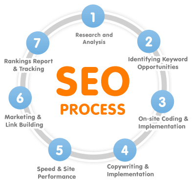 SEO cycle in 7 seven steps